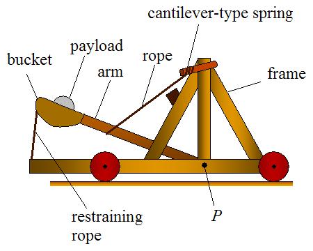 Как сделать мини катапульту схема